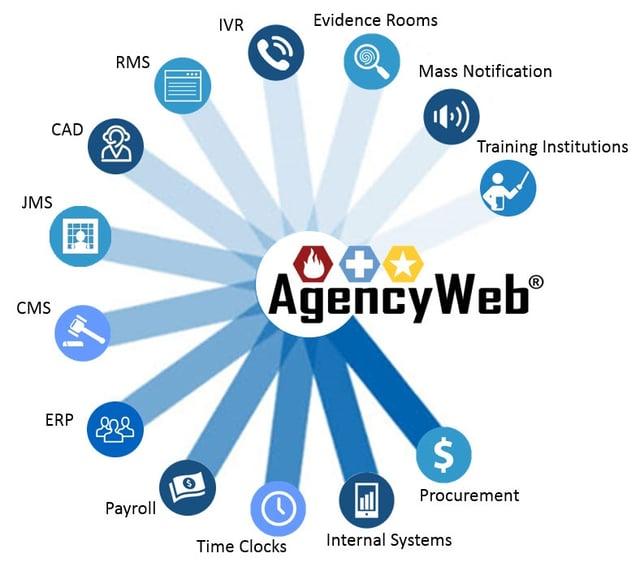 AgencyWeb InterfacedSystems.jpg