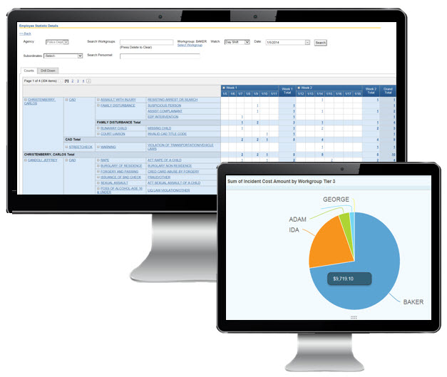 Workforce Analytics from CAD