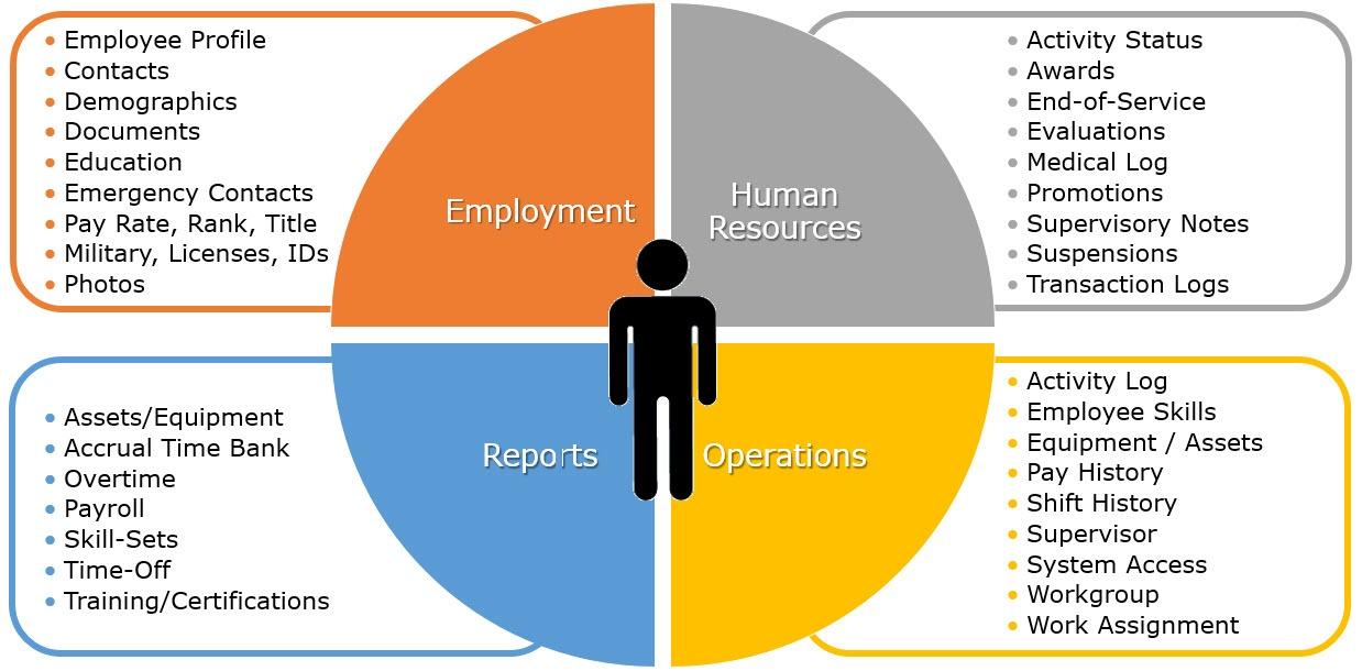 AgencyWeb Employee Records