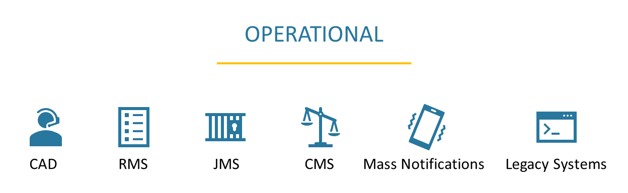 Operational Interfaces